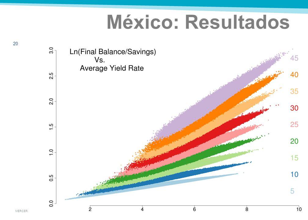 MERCER México: Resultados 19