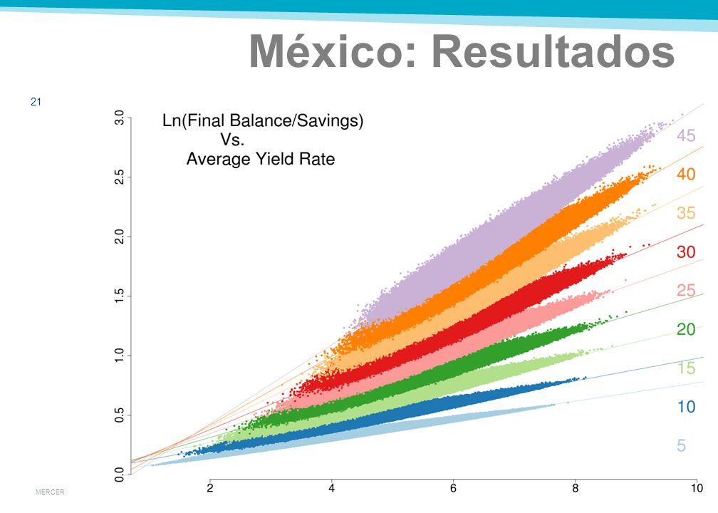 MERCER México: Resultados 20