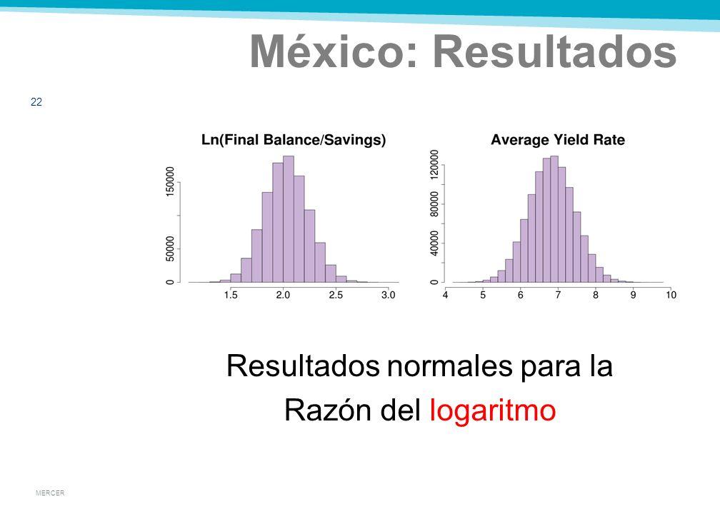 MERCER México: Resultados 21