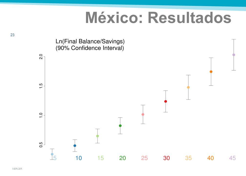 MERCER México: Resultados 22 Resultados normales para la Razón del logaritmo