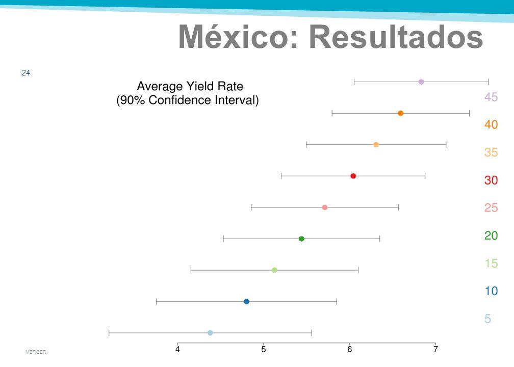 MERCER México: Resultados 23
