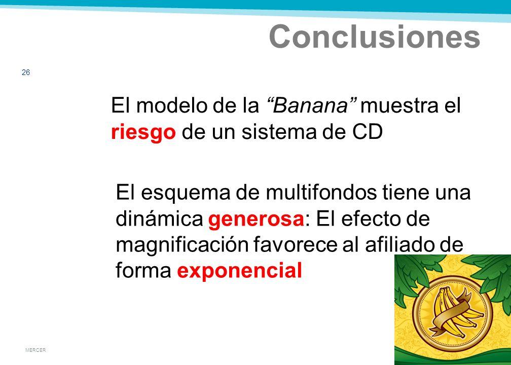 MERCER Conclusiones 25 Un horizontes largo, incrementa las posibilidades mejores resultados finales Magnificación: La pendiente de Bananas sucesivas, es mayor para horizontes mayores El modelo de la Banana permite comparar sistemas CD