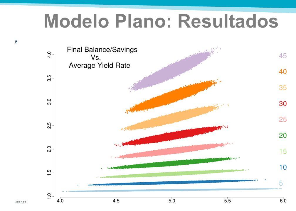MERCER Modelo Plano: Supuestos 5 El afiliado ahorra todo el tiempo No hay costos administrativos Tasa constante