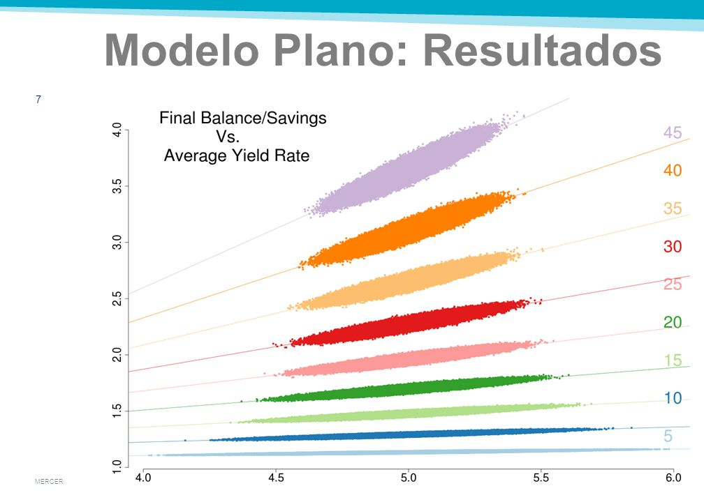 MERCER Modelo Plano: Resultados 7
