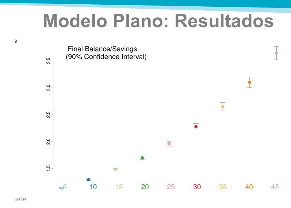 MERCER Modelo Plano: Resultados 8 Tasas con distribución Uniforme, significa resultados normales