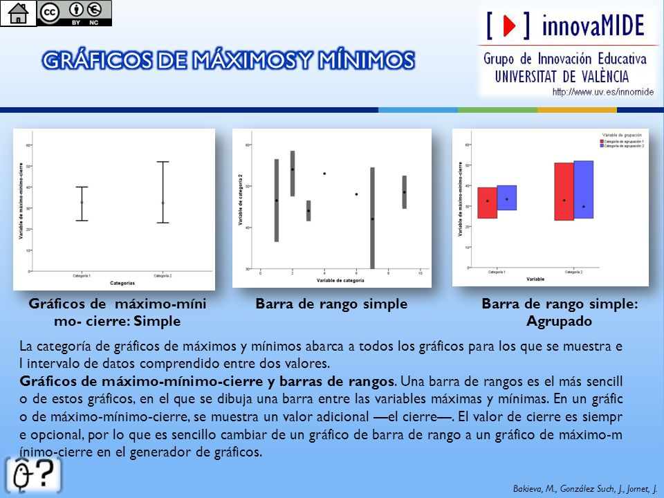 Gráficos de máximo-míni mo- cierre: Simple Barra de rango simpleBarra de rango simple: Agrupado Bakieva, M., González Such, J., Jornet, J. La categorí