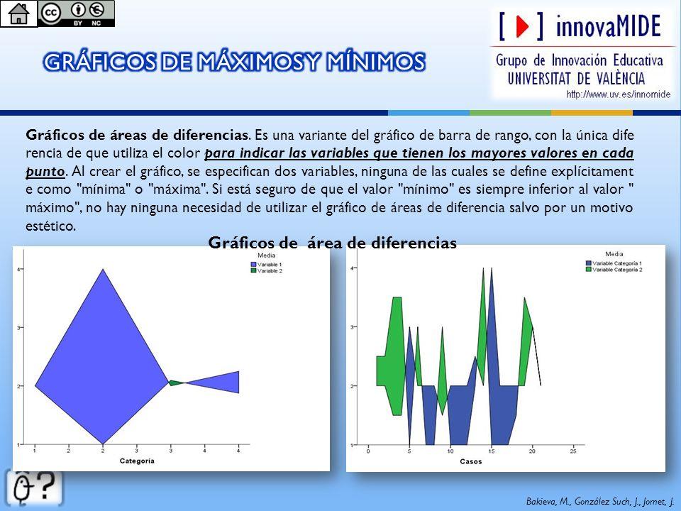 Bakieva, M., González Such, J., Jornet, J. Gráficos de áreas de diferencias. Es una variante del gráfico de barra de rango, con la única dife rencia d