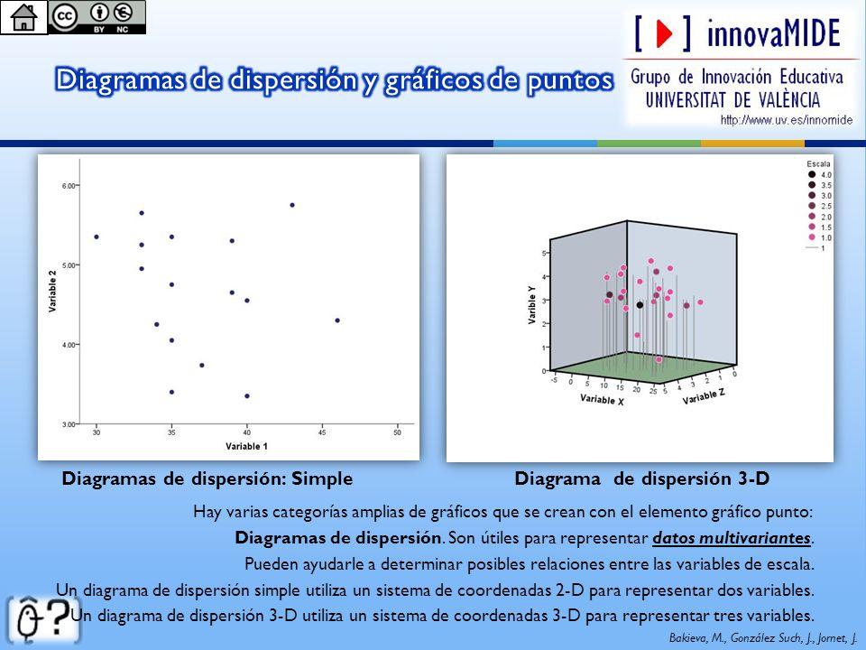 Diagramas de dispersión: SimpleDiagrama de dispersión 3-D Bakieva, M., González Such, J., Jornet, J. Hay varias categorías amplias de gráficos que se