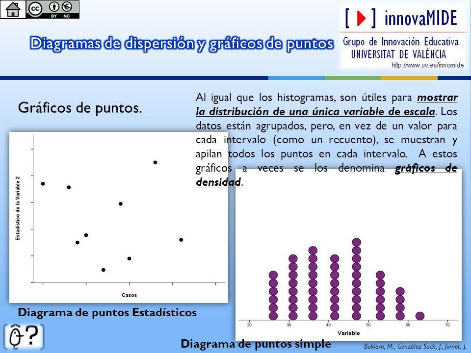 Bakieva, M., González Such, J., Jornet, J. Diagrama de puntos Estadísticos Diagrama de puntos simple Gráficos de puntos. Al igual que los histogramas,
