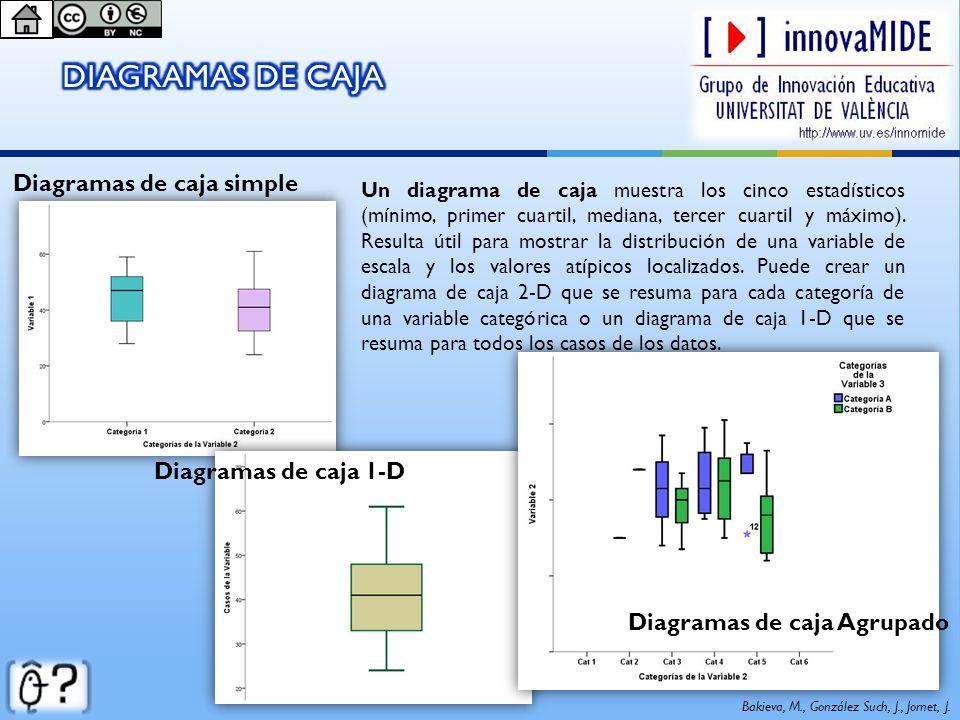 Bakieva, M., González Such, J., Jornet, J. Diagramas de caja simple Diagramas de caja 1-D Diagramas de caja Agrupado Un diagrama de caja muestra los c