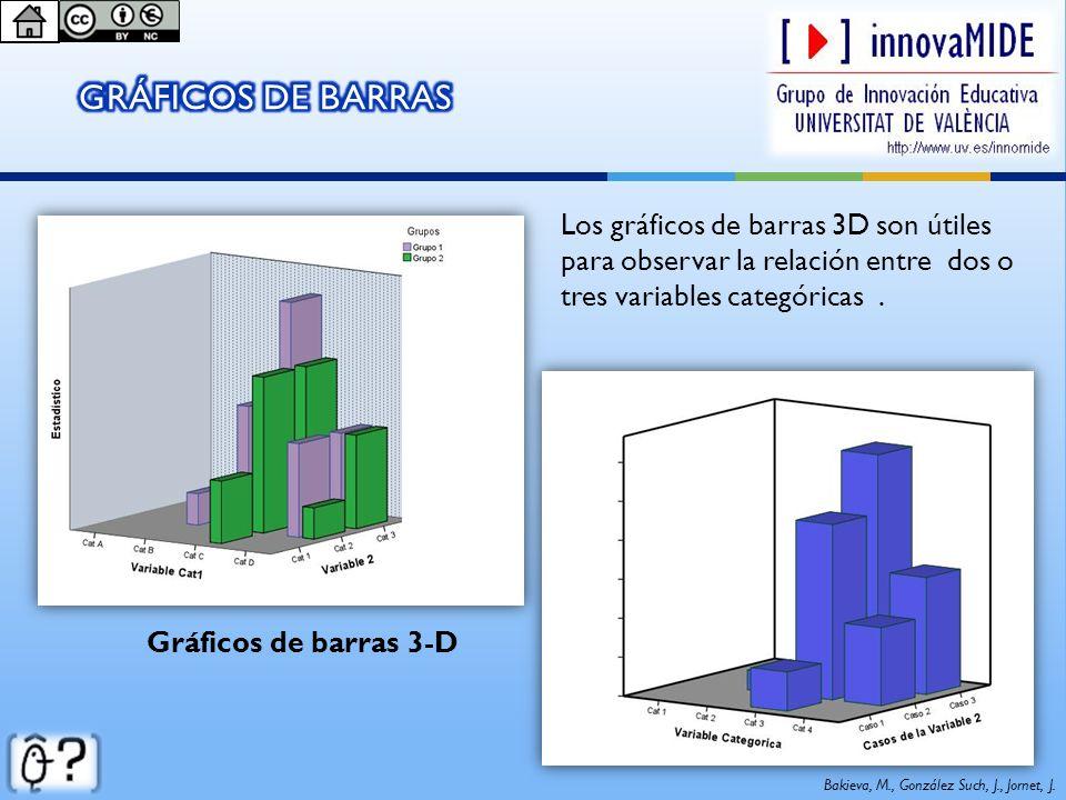 Los gráficos de barras 3D son útiles para observar la relación entre dos o tres variables categóricas. Gráficos de barras 3-D Bakieva, M., González Su