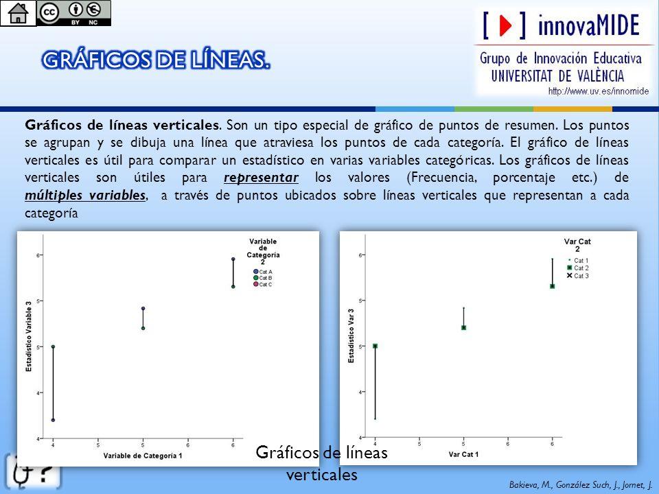 Bakieva, M., González Such, J., Jornet, J. Gráficos de líneas verticales Gráficos de líneas verticales. Son un tipo especial de gráfico de puntos de r