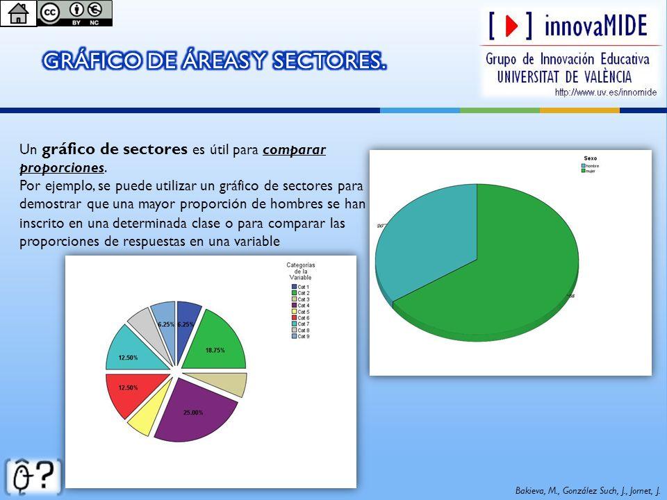 Un gráfico de sectores es útil para comparar proporciones. Por ejemplo, se puede utilizar un gráfico de sectores para demostrar que una mayor proporci