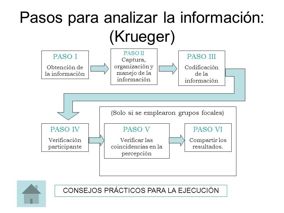 Pasos para analizar la información: (Krueger) PASO I Obtención de la información PASO III Codificación de la información PASO IV Verificación particip