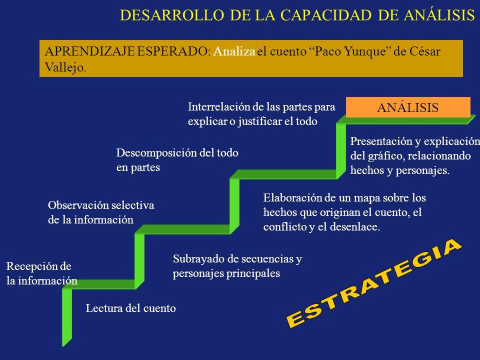 DESARROLLO DE LA CAPACIDAD DE ANÁLISIS ANÁLISIS Recepción de la información Observación selectiva de la información Descomposición del todo en partes