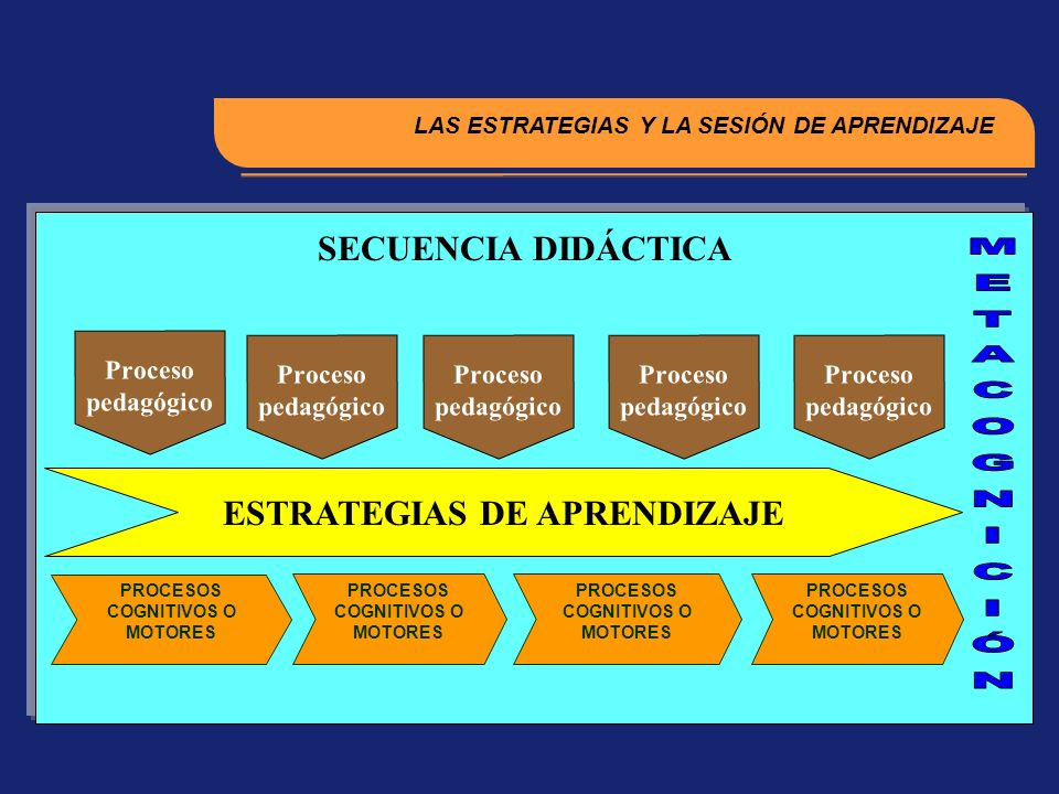LAS ESTRATEGIAS Y LA SESIÓN DE APRENDIZAJE PROCESOS COGNITIVOS O MOTORES Proceso pedagógico ESTRATEGIAS DE APRENDIZAJE SECUENCIA DIDÁCTICA