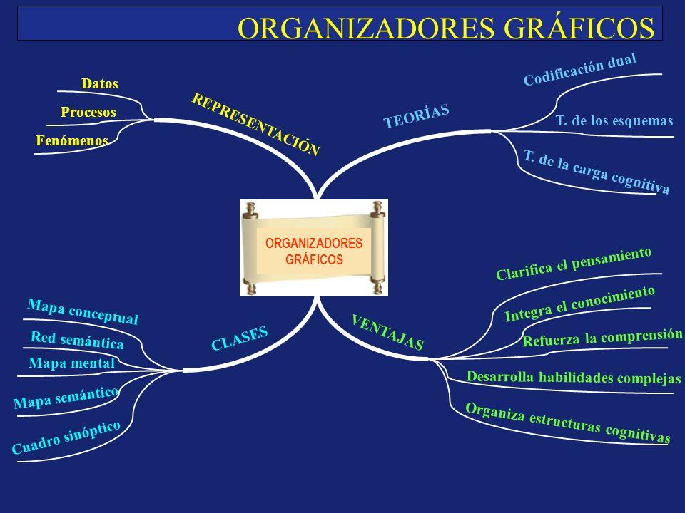 ORGANIZADORES GRÁFICOS REPRESENTACIÓN Datos Procesos Fenómenos TEORÍAS Codificación dual T.