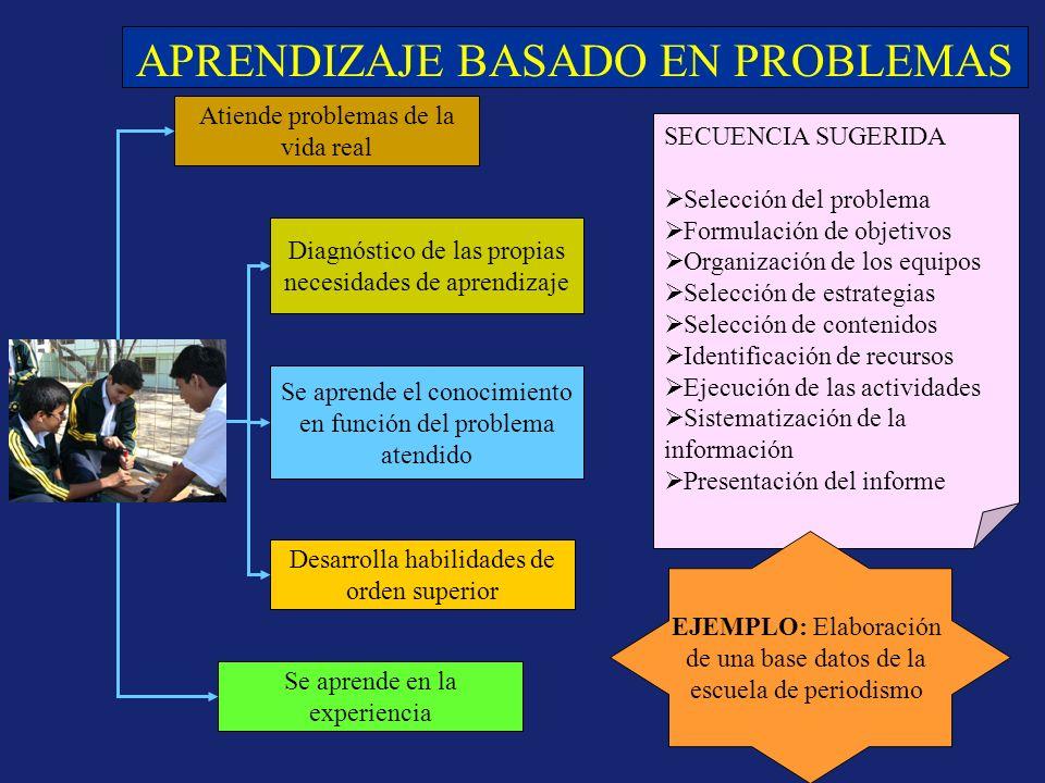APRENDIZAJE BASADO EN PROBLEMAS Atiende problemas de la vida real Diagnóstico de las propias necesidades de aprendizaje Se aprende el conocimiento en