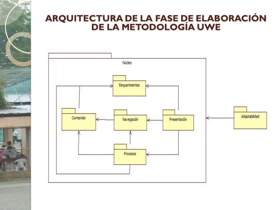 ARQUITECTURA DE LA FASE DE ELABORACIÓN DE LA METODOLOGÍA UWE