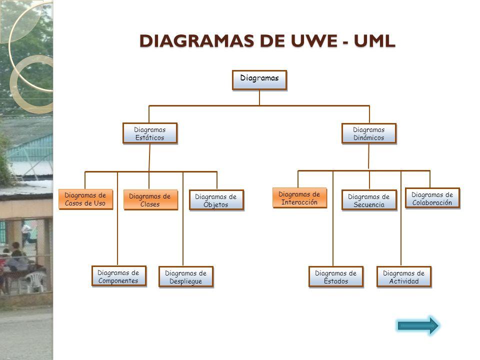 DIAGRAMAS DE UWE - UML Diagramas Estáticos Diagramas de Actividad Diagramas de Estados Diagramas de Colaboración Diagramas de Secuencia Diagramas de I