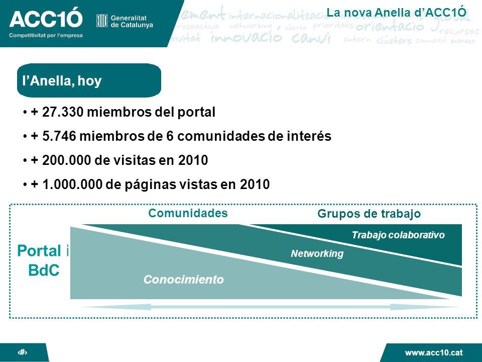 La nova Anella dACC1Ó www.acc10.cat 3 LAnella, plataforma de conocimiento y networking empresarial + conocimiento estratégico + buenas prácticas empresariales + oportunidades de negocio + directorio de miembros PORTALPORTAL COMUNIDADES DE INTERÉS GRUPOSDETRABAJOGRUPOSDETRABAJO