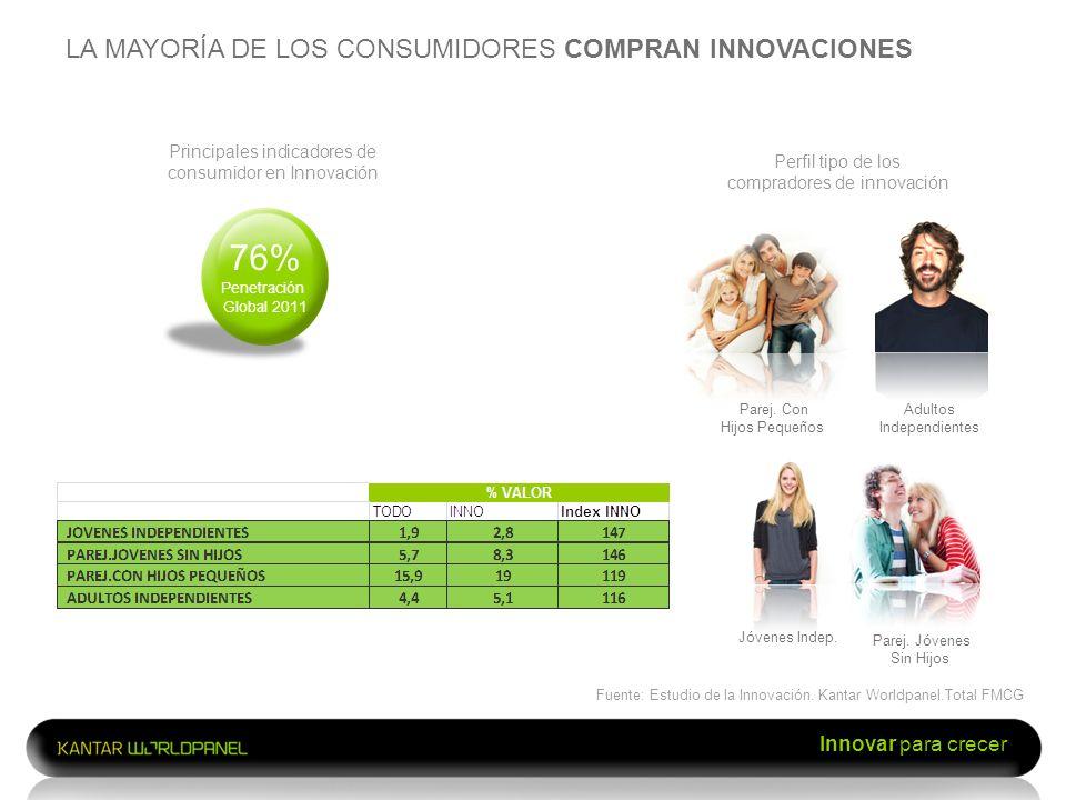 Innovar para crecer Principales indicadores de consumidor en Innovación LA MAYORÍA DE LOS CONSUMIDORES COMPRAN INNOVACIONES Fuente: Estudio de la Inno