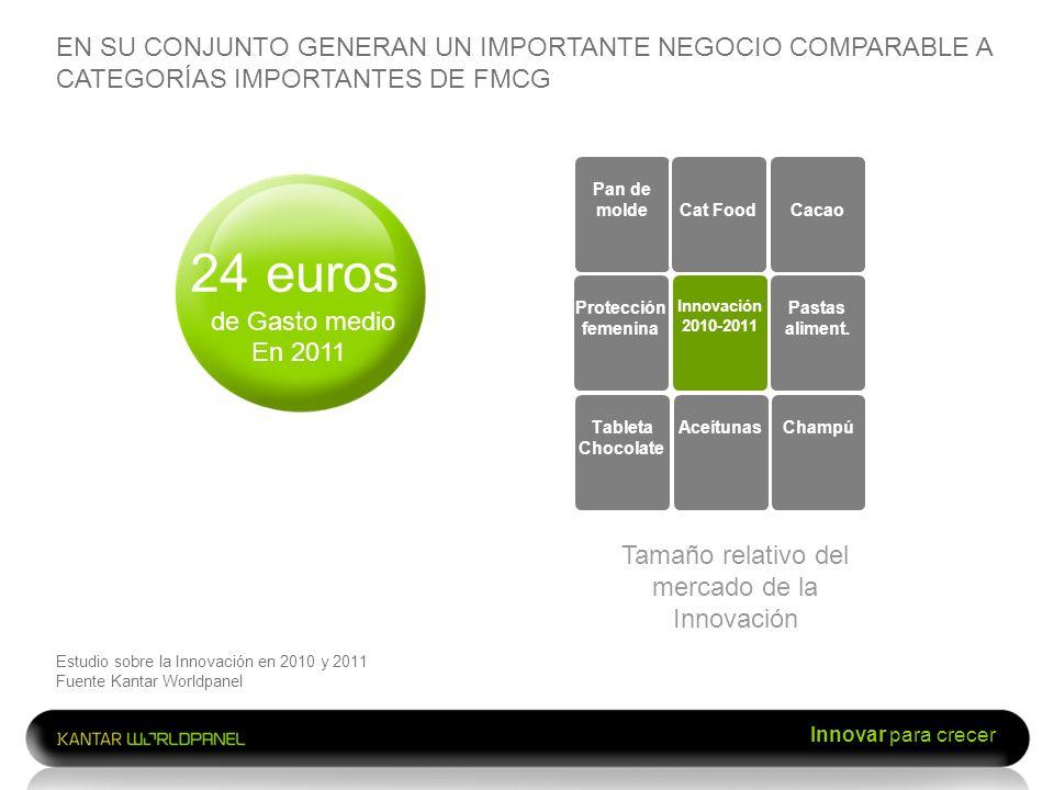 Innovar para crecer EN SU CONJUNTO GENERAN UN IMPORTANTE NEGOCIO COMPARABLE A CATEGORÍAS IMPORTANTES DE FMCG Estudio sobre la Innovación en 2010 y 201
