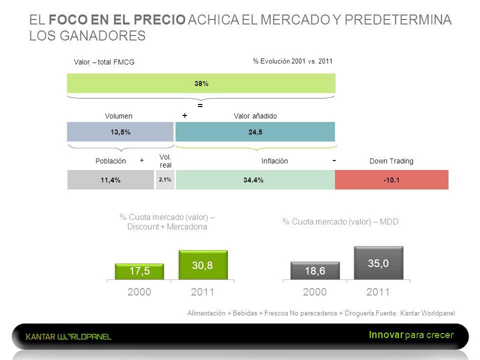 Innovar para crecer EL FOCO EN EL PRECIO ACHICA EL MERCADO Y PREDETERMINA LOS GANADORES % Cuota mercado (valor) – MDD Alimentación + Bebidas + Frescos