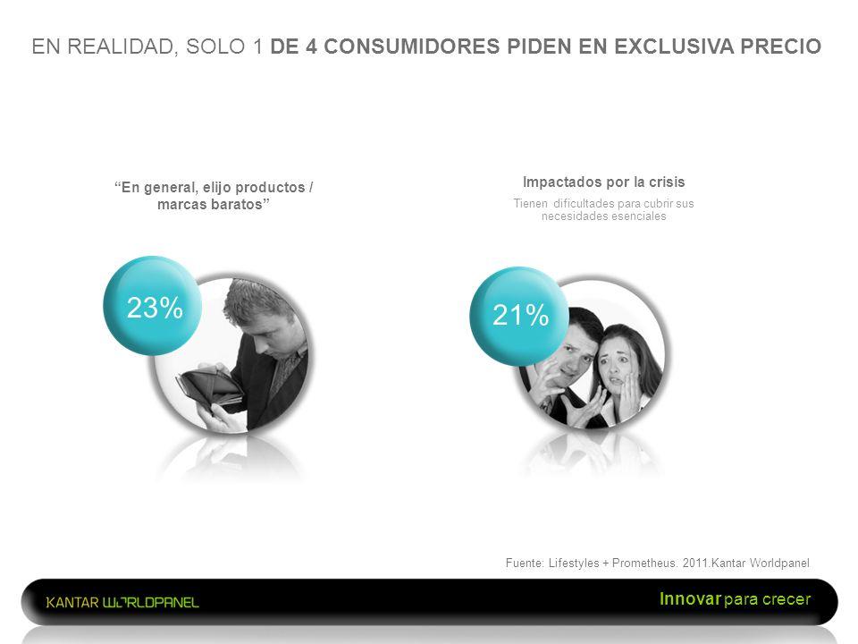 Innovar para crecer EN REALIDAD, SOLO 1 DE 4 CONSUMIDORES PIDEN EN EXCLUSIVA PRECIO En general, elijo productos / marcas baratos 23% Impactados por la