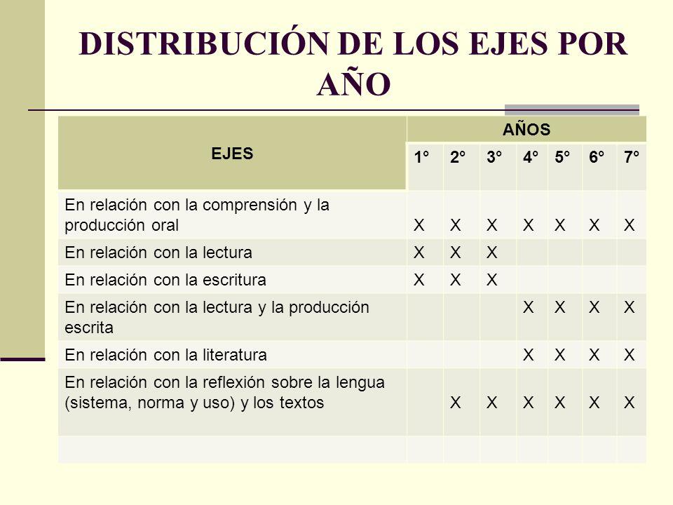 DISTRIBUCIÓN DE LOS EJES POR AÑO EJES AÑOS 1°2°3°4°5°6°7° En relación con la comprensión y la producción oralXXXXXXX En relación con la lecturaXXX En