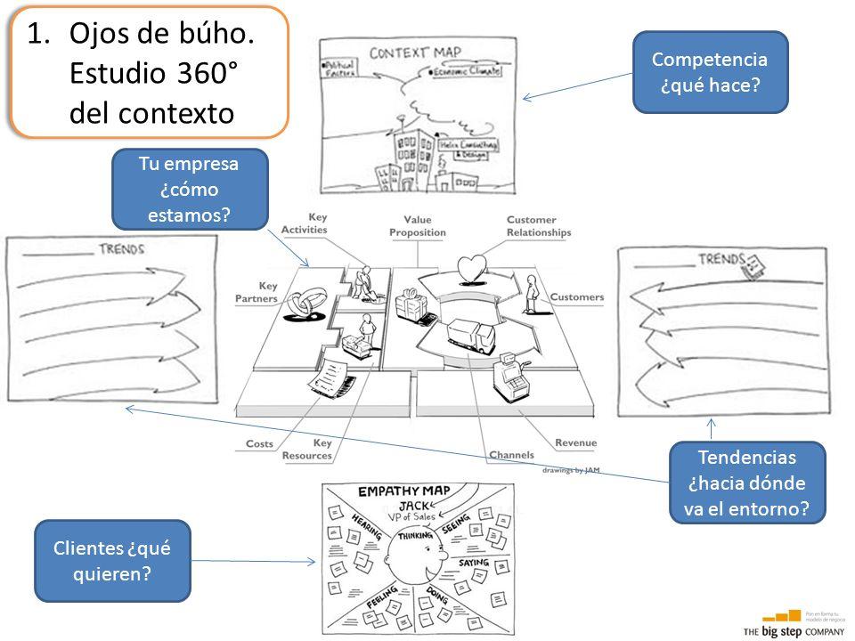 1.Ojos de búho. Estudio 360° del contexto Tendencias ¿hacia dónde va el entorno? Clientes ¿qué quieren? Competencia ¿qué hace? Tu empresa ¿cómo estamo
