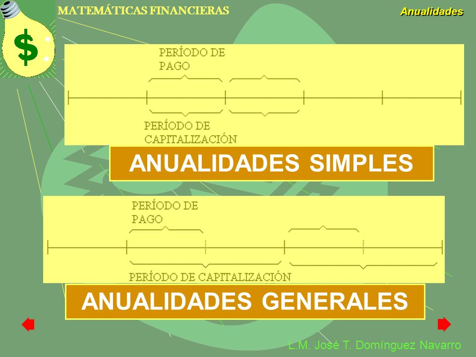 MATEMÁTICAS FINANCIERAS Anualidades L.M. José T. Domínguez Navarro ANUALIDADES SIMPLES ANUALIDADES GENERALES