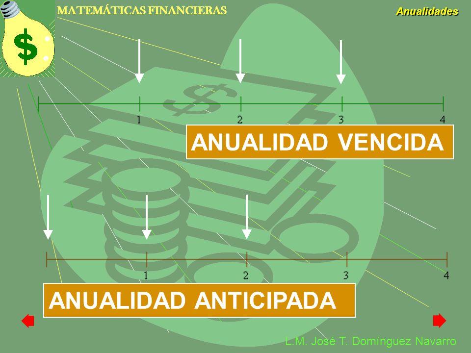 MATEMÁTICAS FINANCIERAS Anualidades L.M. José T. Domínguez Navarro ANUALIDAD VENCIDA ANUALIDAD ANTICIPADA