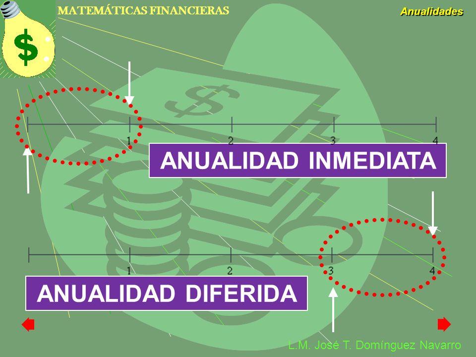 MATEMÁTICAS FINANCIERAS Anualidades L.M. José T. Domínguez Navarro ANUALIDAD INMEDIATA ANUALIDAD DIFERIDA