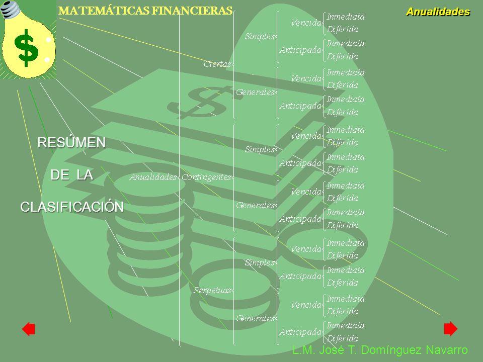MATEMÁTICAS FINANCIERAS Anualidades L.M. José T. Domínguez Navarro RESÚMEN DE LA CLASIFICACIÓN