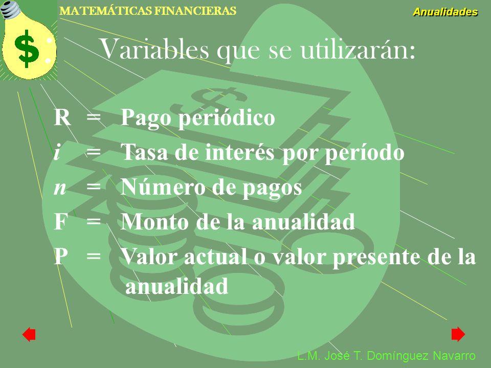 MATEMÁTICAS FINANCIERAS Anualidades L.M. José T. Domínguez Navarro R=Pago periódico i=Tasa de interés por período n=Número de pagos F=Monto de la anua
