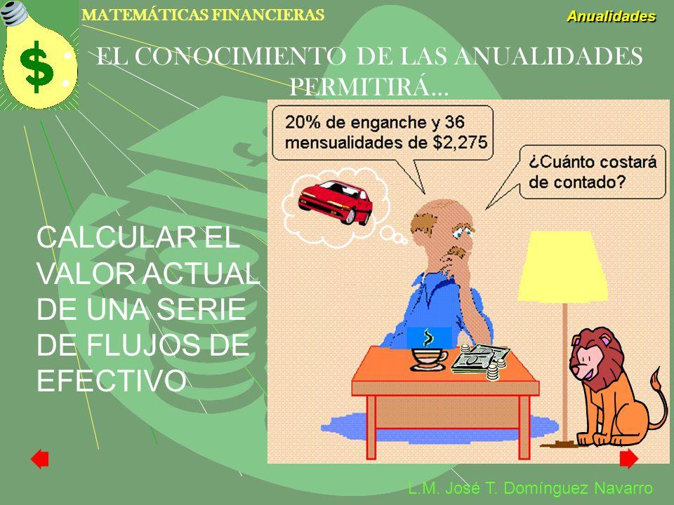 MATEMÁTICAS FINANCIERAS Anualidades L.M. José T. Domínguez Navarro EL CONOCIMIENTO DE LAS ANUALIDADES PERMITIRÁ… CALCULAR EL VALOR ACTUAL DE UNA SERIE