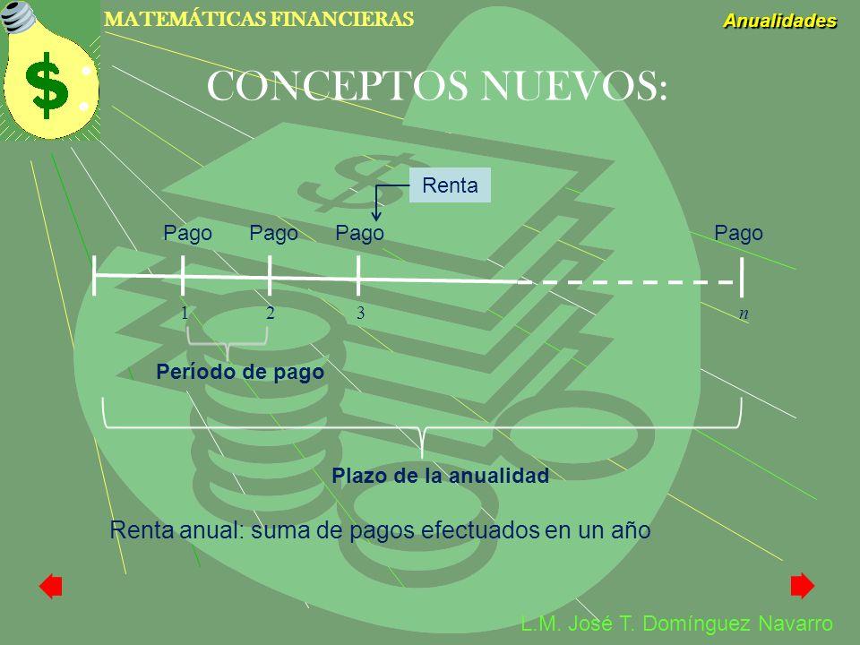 MATEMÁTICAS FINANCIERAS Anualidades L.M. José T. Domínguez Navarro