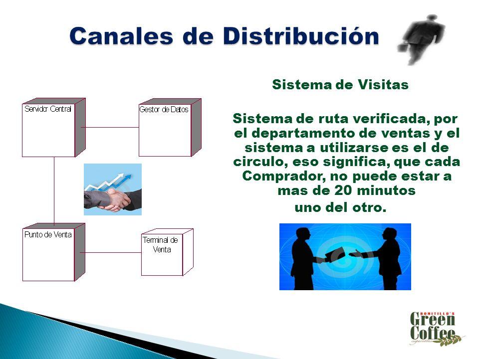 Sistema de Visitas Sistema de ruta verificada, por el departamento de ventas y el sistema a utilizarse es el de circulo, eso significa, que cada Comprador, no puede estar a mas de 20 minutos uno del otro.
