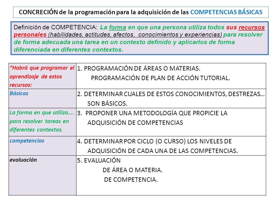 CONCRECIÓN de la programación para la adquisición de las COMPETENCIAS BÁSICAS Habrá que programar el aprendizaje de estos recursos: 1. PROGRAMACIÓN DE
