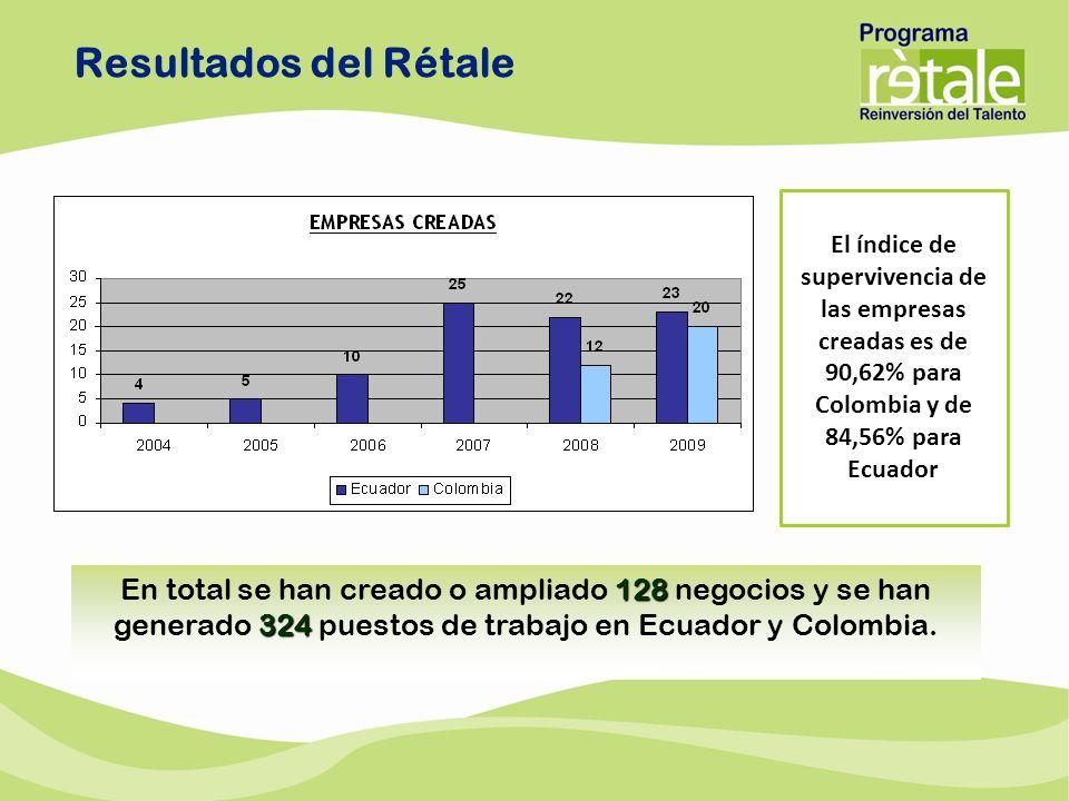128 324 En total se han creado o ampliado 128 negocios y se han generado 324 puestos de trabajo en Ecuador y Colombia. El índice de supervivencia de l