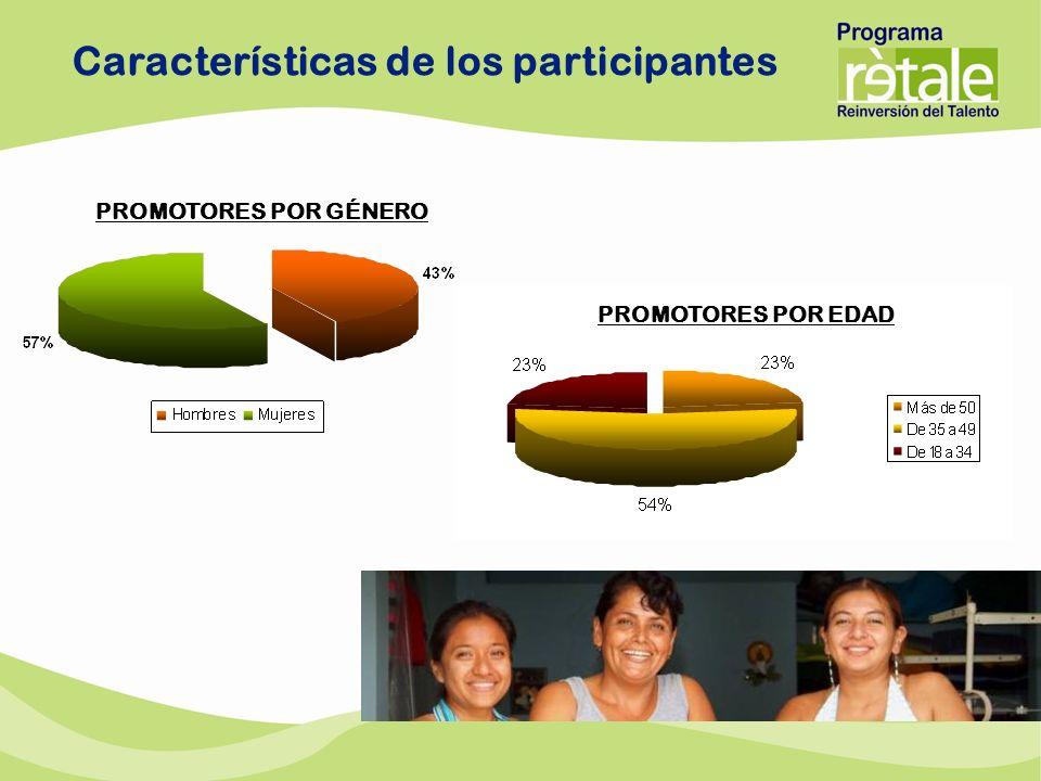 PROMOTORES POR GÉNERO PROMOTORES POR EDAD Características de los participantes