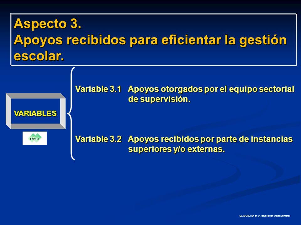 VARIABLES DIMENSIÓN ORGANIZATIVA Aspecto 2.