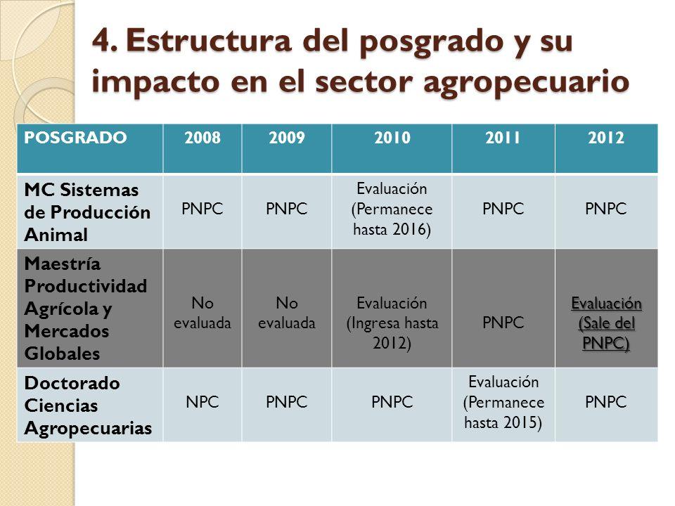 4. Estructura del posgrado y su impacto en el sector agropecuario POSGRADO20082009201020112012 MC Sistemas de Producción Animal PNPC Evaluación (Perma