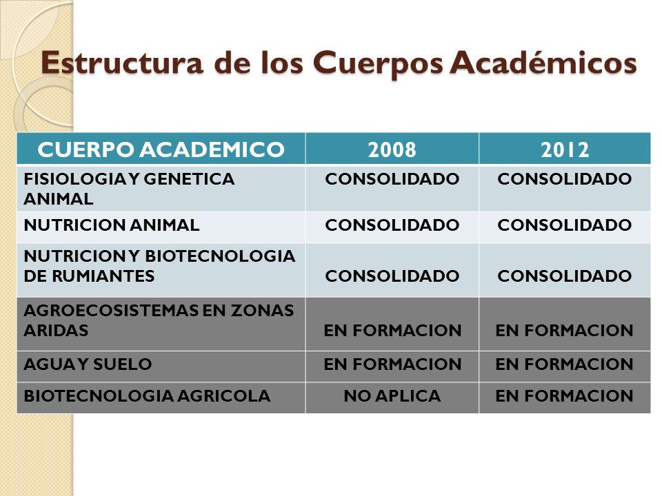 Estructura de los Cuerpos Académicos CUERPO ACADEMICO20082012 FISIOLOGIA Y GENETICA ANIMAL CONSOLIDADO NUTRICION ANIMALCONSOLIDADO NUTRICION Y BIOTECN