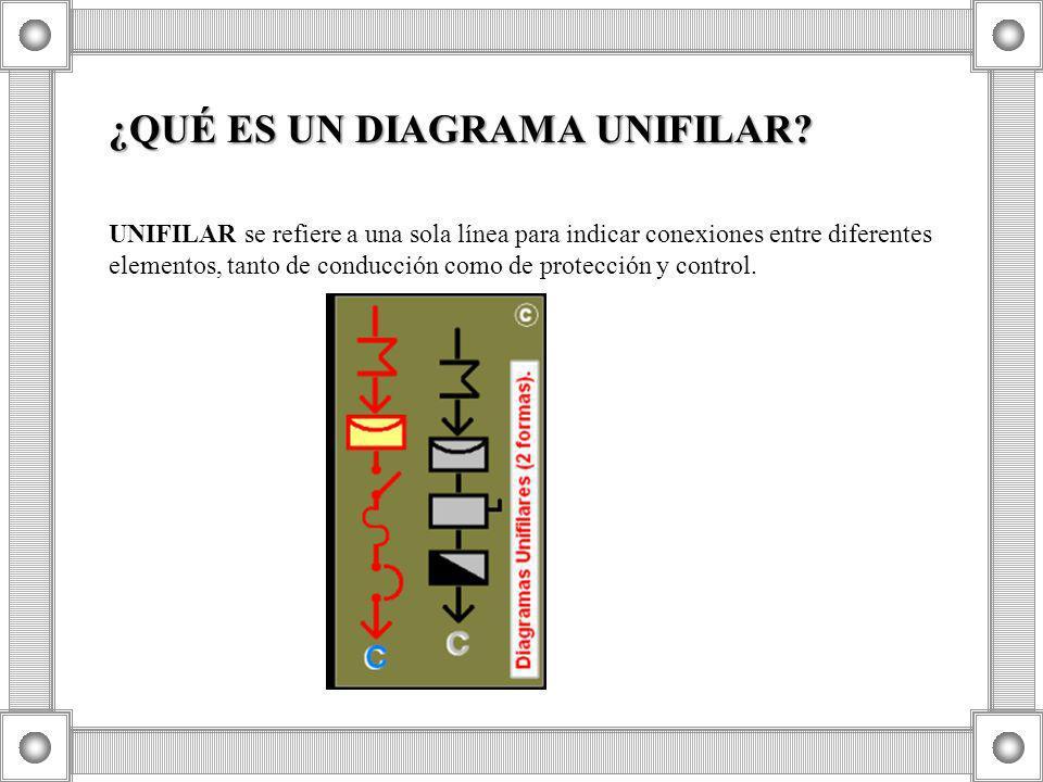 UNIFILAR se refiere a una sola línea para indicar conexiones entre diferentes elementos, tanto de conducción como de protección y control. ¿QUÉ ES UN
