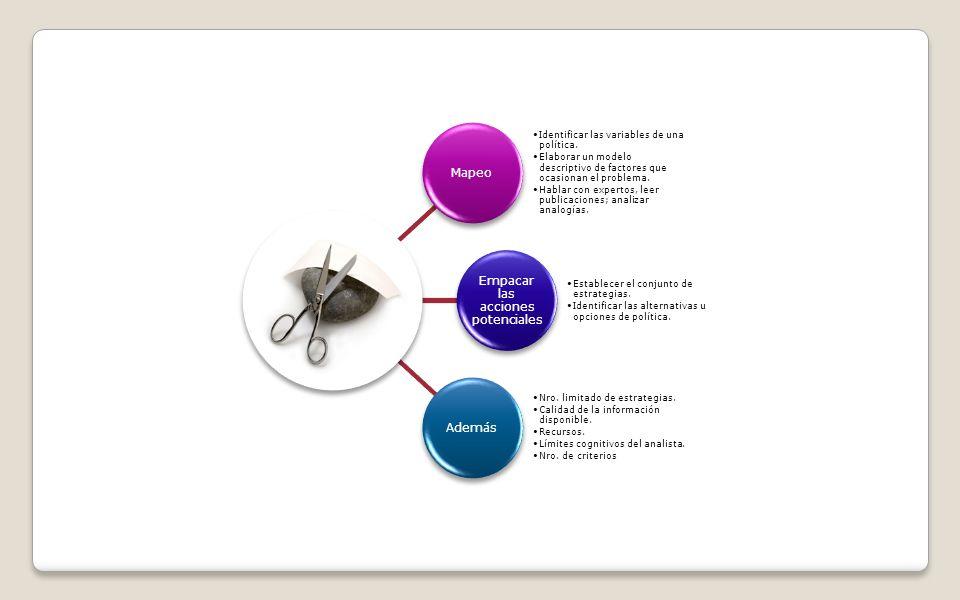Mapeo Identificar las variables de una política. Elaborar un modelo descriptivo de factores que ocasionan el problema. Hablar con expertos, leer publi
