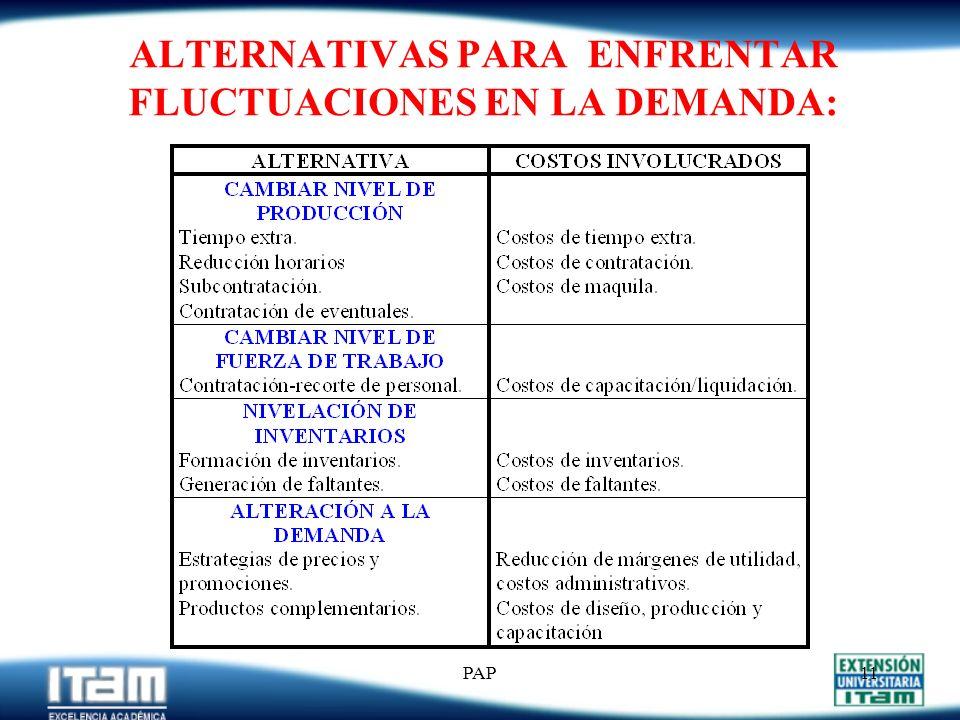 PAP10 ¿Cómo Estimar las D t s ? ESTIMACIÓN DE DEMANDA PronósticosRefacciones y Servicios Reqs. Almacenes Info Inventarios Pedidos