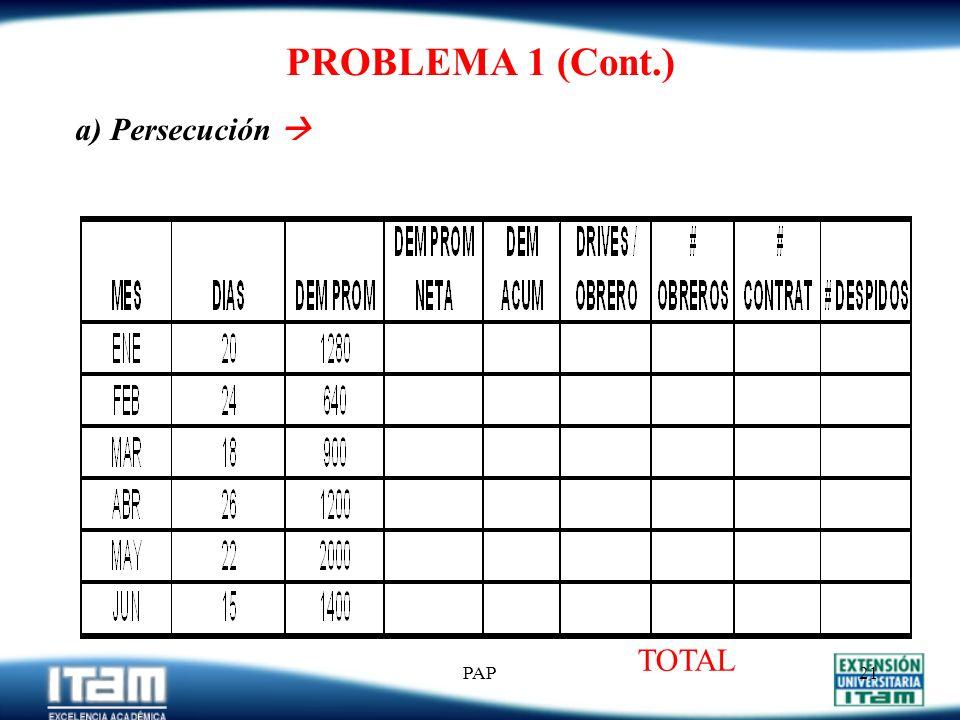 PAP20 PROBLEMA 1 (Cont.) Costos Relevantes: C H = $500/obrero (costo por contratar a un obrero) C F = $1,000/obrero (costo por despedir a un obrero) C