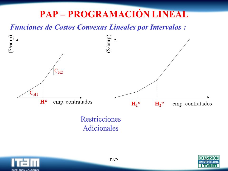 PAP28 PAP – PROGRAMACIÓN LINEAL Extensiones al Modelo: Inv Mínimo I t > B t para 1 < t < T Capacidad P t < C t para 1 < t < T Inclusión de faltantes I